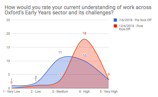 OX.RAL_Innovation_Kickoff_Survey Data_EY Challenges.png
