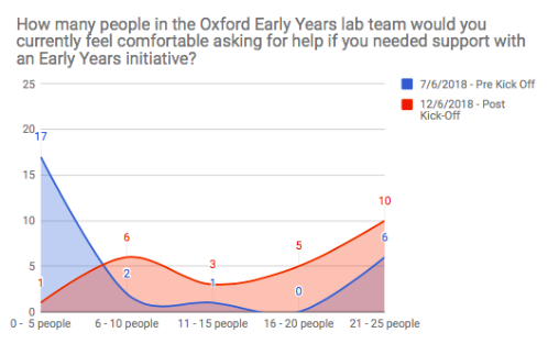 OX.RAL_Innovation_Kickoff_Survey Data_EY Support.png