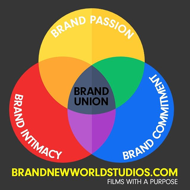 Love is made up of three components: intimacy, passion, and commitment. Having all three equals consummate love or as we call it, brand union.  If you want to move from mere engagement to lasting meaning relationships, you need to move people.  Brand passion + Brand intimacy + Brand commitment = Brand union #purpose #brandunion #brandwithastand #brandnewworldstudios