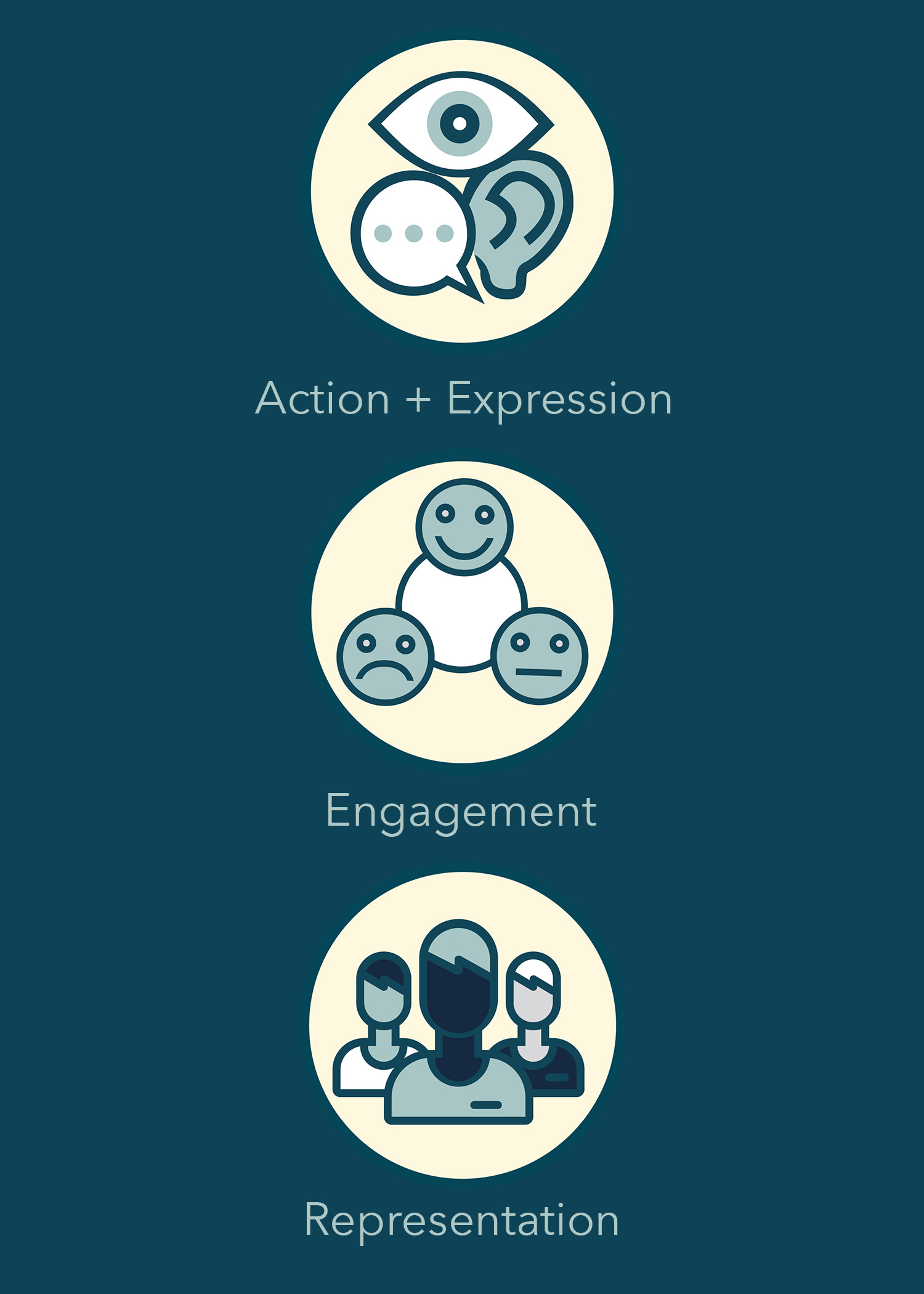 Quick Facts - About FlexFlex is a program designed to support design educators to open up their teaching practices to a more Universal Design approach, one that better supports their students. About the ToolkitThe toolkit was designed for higher education instructors to explore the principles of UDL in a simplified and AODA compliant way. The toolkit was designed to be adaptable to an instructor's needs, specific course content, and the changing nature of information and knowledge.About the BrandingWorking with my client's initial references and direction, a branding system and brand guidelines were created to unify all the different pieces of the Flex project together.About the ReportThe report was designed to convey all the background research, ideology and important learning concepts of Universal Design for Learners that was not directly pertinent to the Flex toolkit, but still integral to Flex as an MA thesis project.