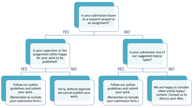 ii-willwepublish2-flowchart.png