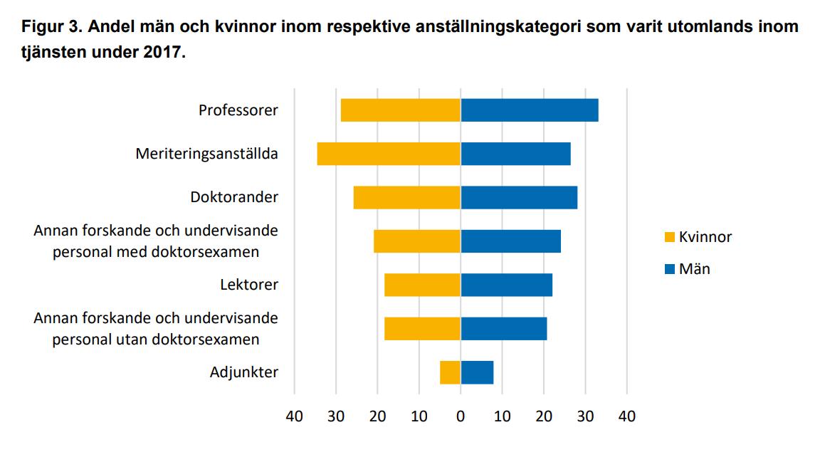 KÄLLA: Utlandstjänstgöring vanligast bland professorer och meriteringsanställda, UKÄ 2019