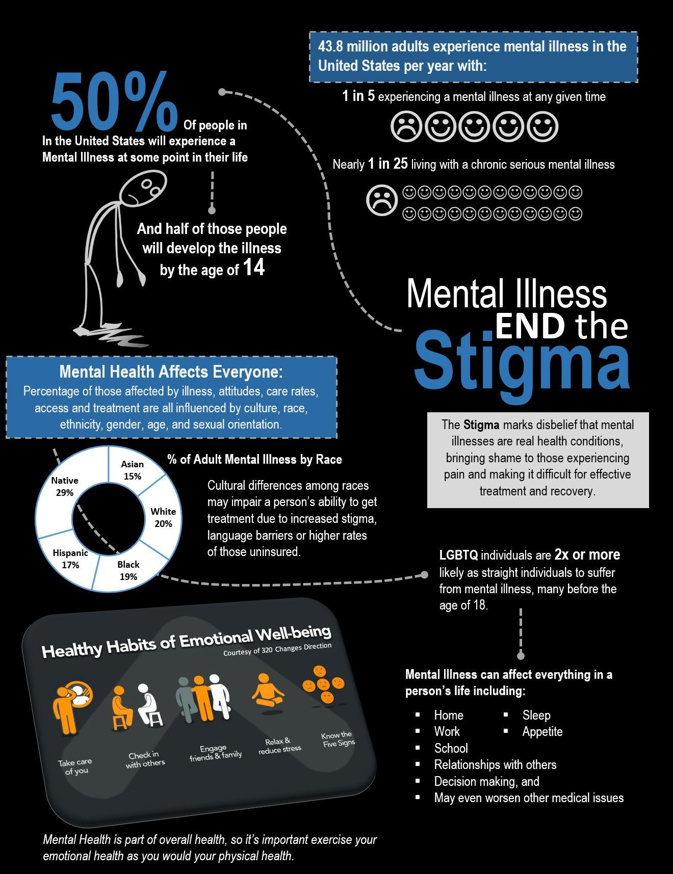 Mental Illness Cover Sheet.JPG