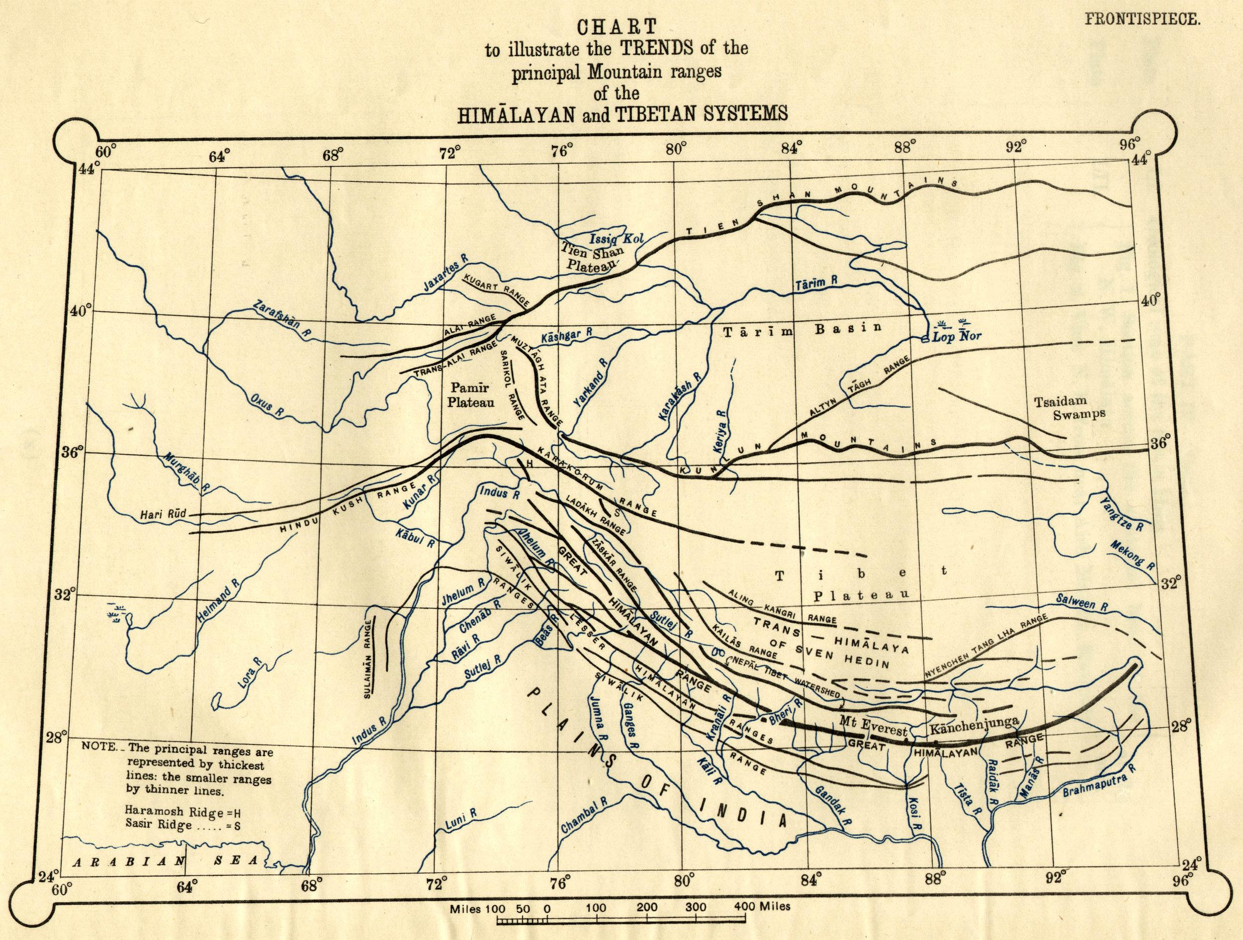 Himalayas and its sub-Ranges -