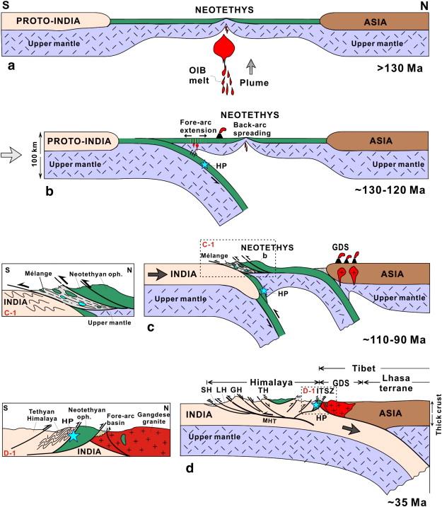 himalayas-subduction