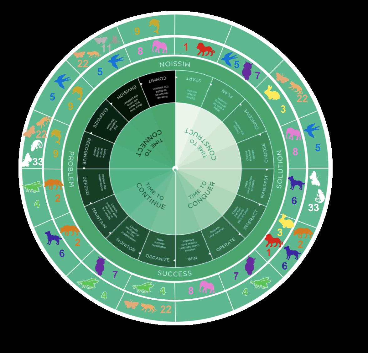 persoonlijk kompas model.png