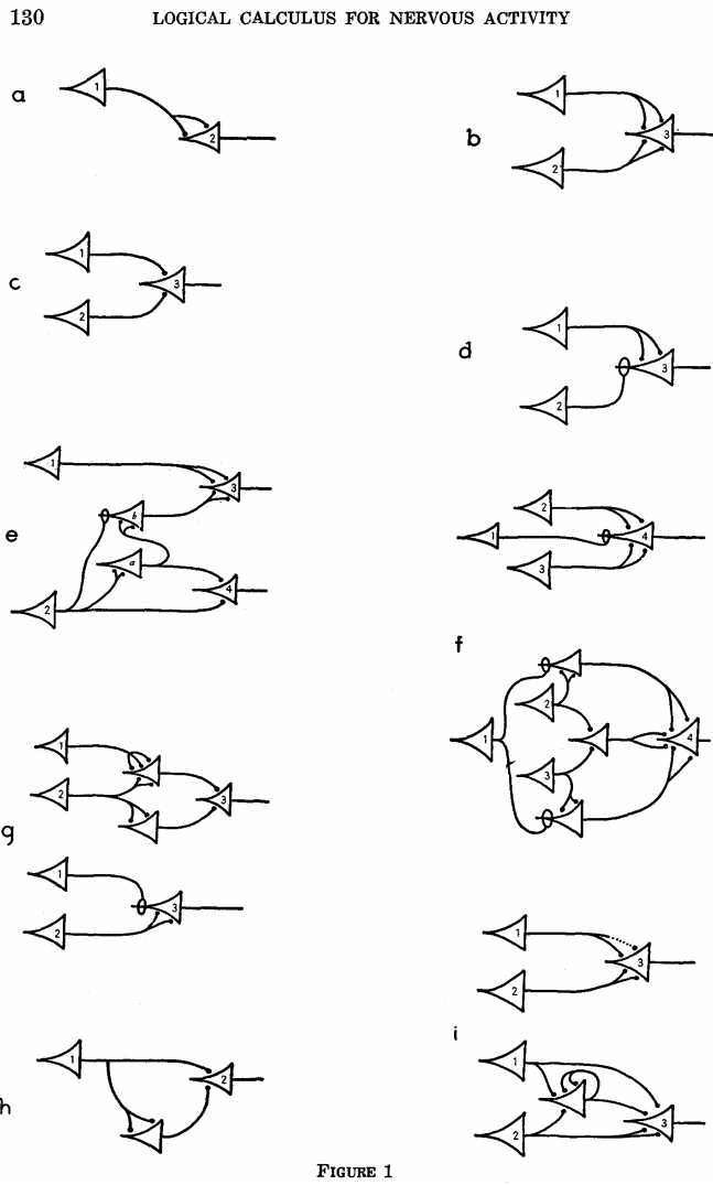 From: McCulloch and Pitts 1943. We've come a long way since the first hand-drawn Artificial Neural Networks, but using what we've learned to build real-world solutions is still not straight-forward.