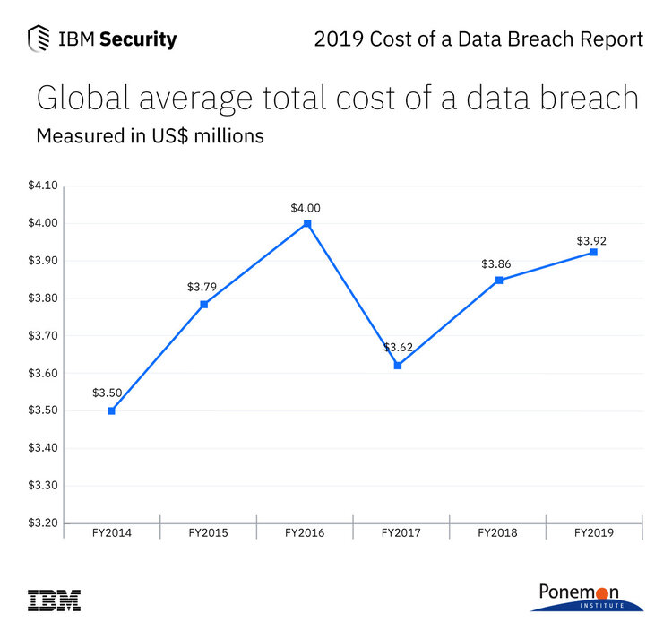 Global average total cost of a data breach based on a study conducted by Ponemon Institute and sponsored by IBM Security