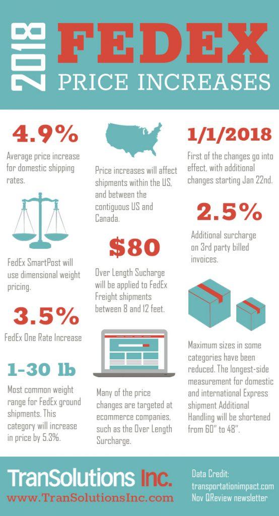 Fedex-Rate-Increase-2018-Infographic-554x1024.jpg