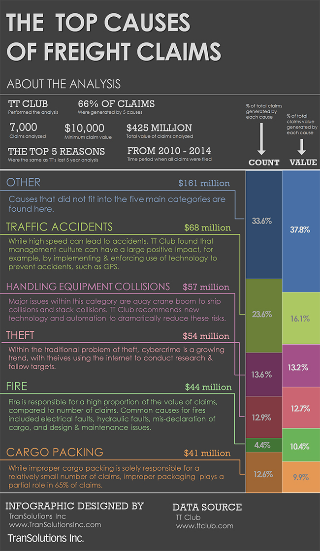 TT-Club-5-Reasons-for-Freight-Claims-Infographic1.jpg