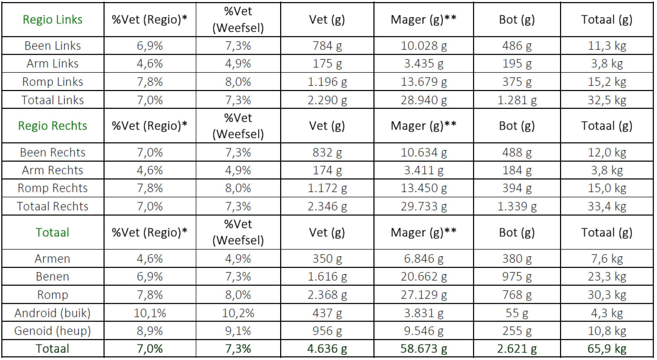Voorbeeld van de data die worden aangeleverd na een DEXA scan.