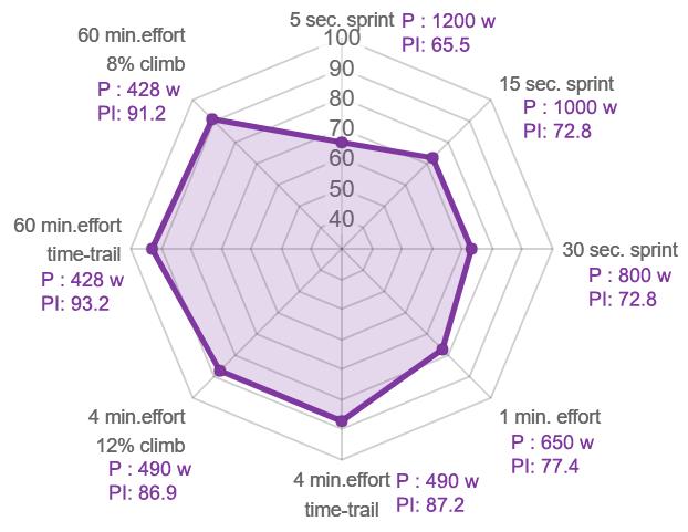Power Speed Profile van een wereldklasse tijdrijder