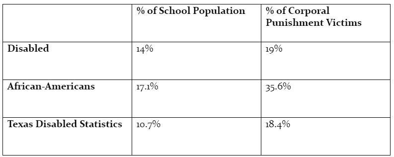 Table 1: Corporal punishment minority statistics