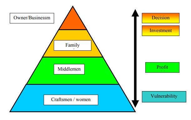 Chart created by  Neelam Raina .