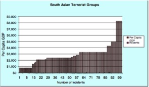 Figures 1 + 2:    Graphs illustrating the relationship between Africa and South Asian nations' GDP per capita and their number of terrorist incidents from 1980-2004.