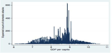 Figure 3   : Graph illustrating the correlation between 144 nations' GDP per capita and their number of terrorist attacks from 1970-2004.