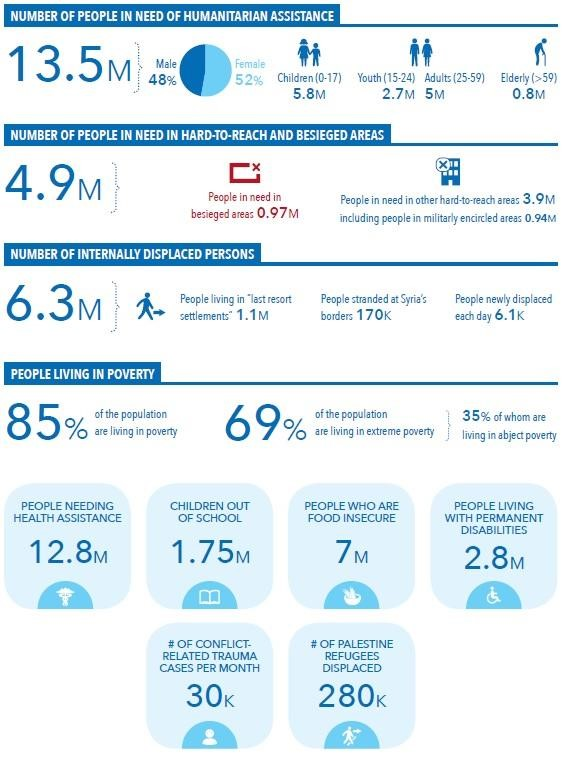 Statistics demonstrating the immense scale of the Syrian refugee population. From the    United Nations Office for the Coordination of Humanitarian Affairs   .