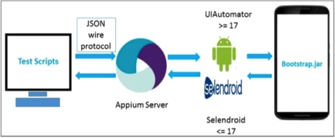 Mobile_Test_Automation_Using_Appium.png