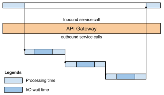 API_Gateway_In_Microservices.png