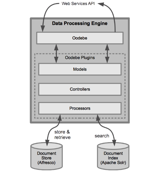 Data_Processing_Application_Architecture.png