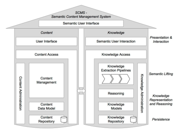 Semantic_CMS_Solution_Architecture.png