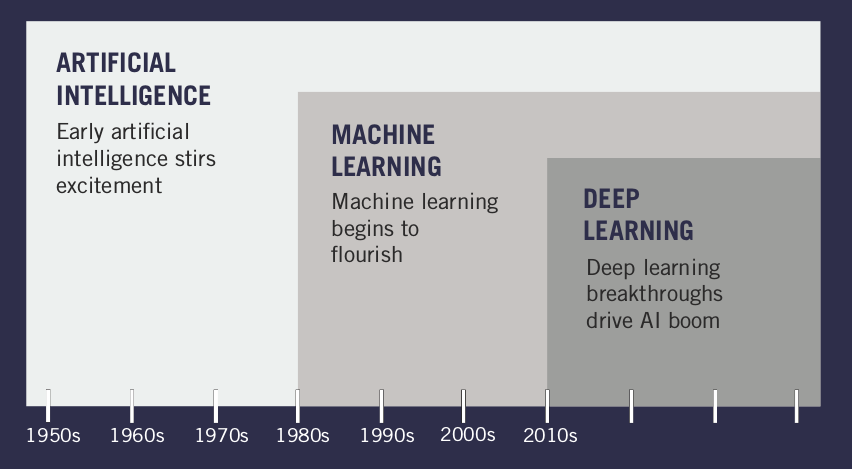 Evolution_of_Artificial_Intelligence.png