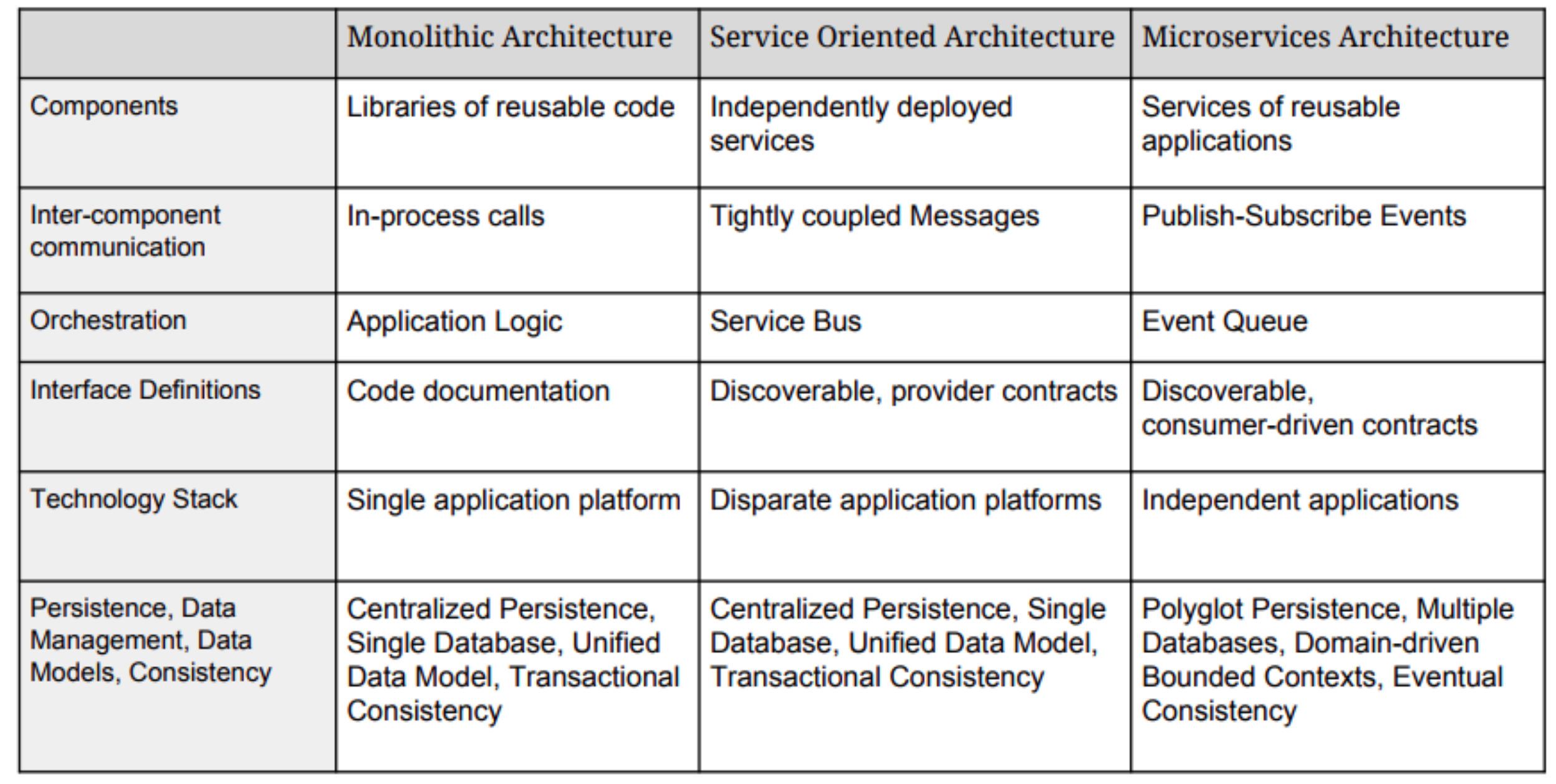 microservices_table.png