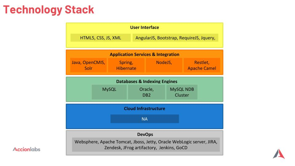 Technology_Stack_Backbase_CaseStudy.jpg
