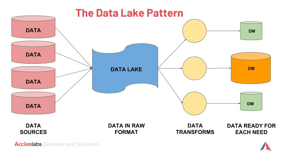 AccionLabs Data Lake.jpg
