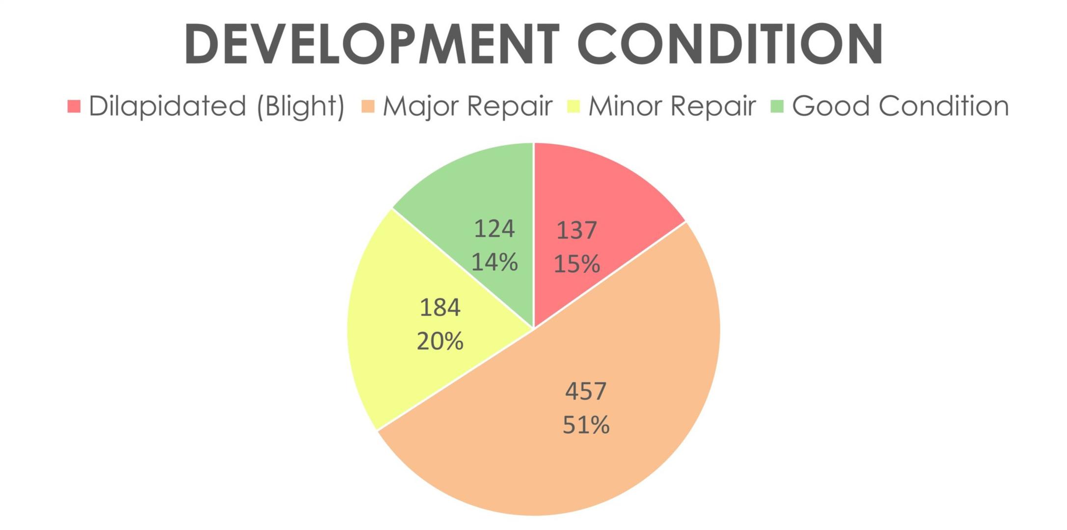 DEVELOPMENT%2BCONDITION.jpg