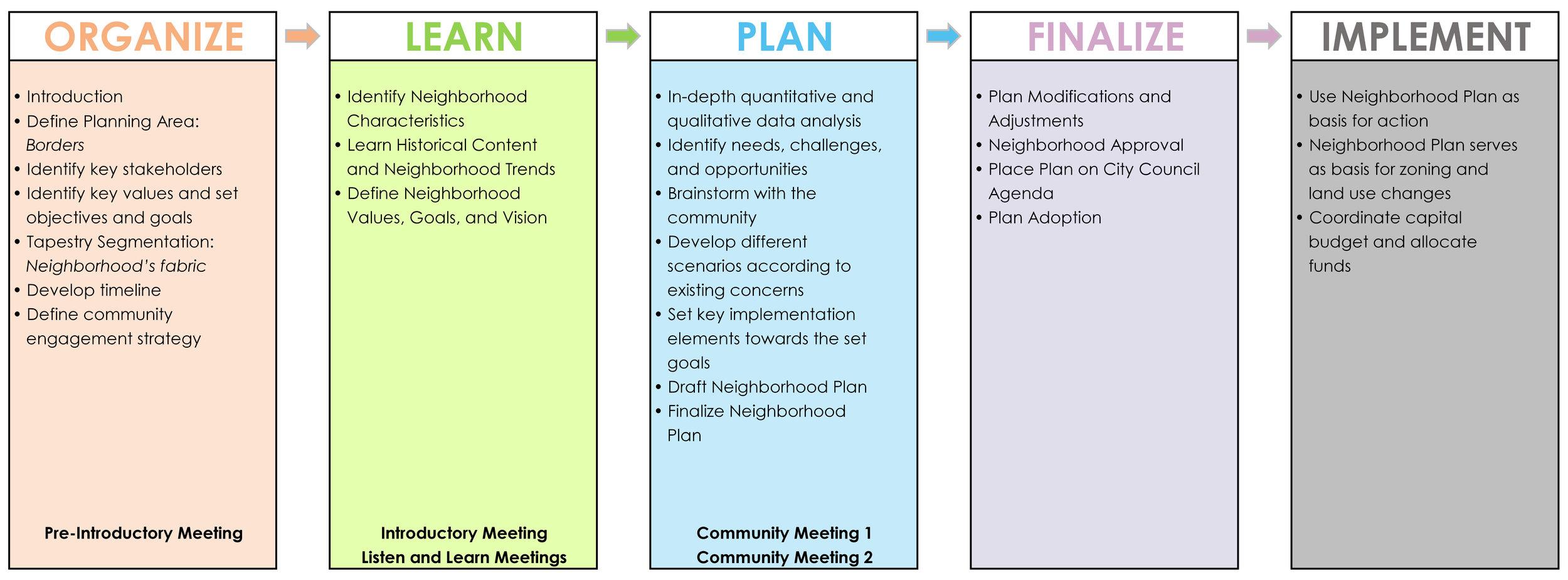 WA Neighborhood Plan Timeline.jpg