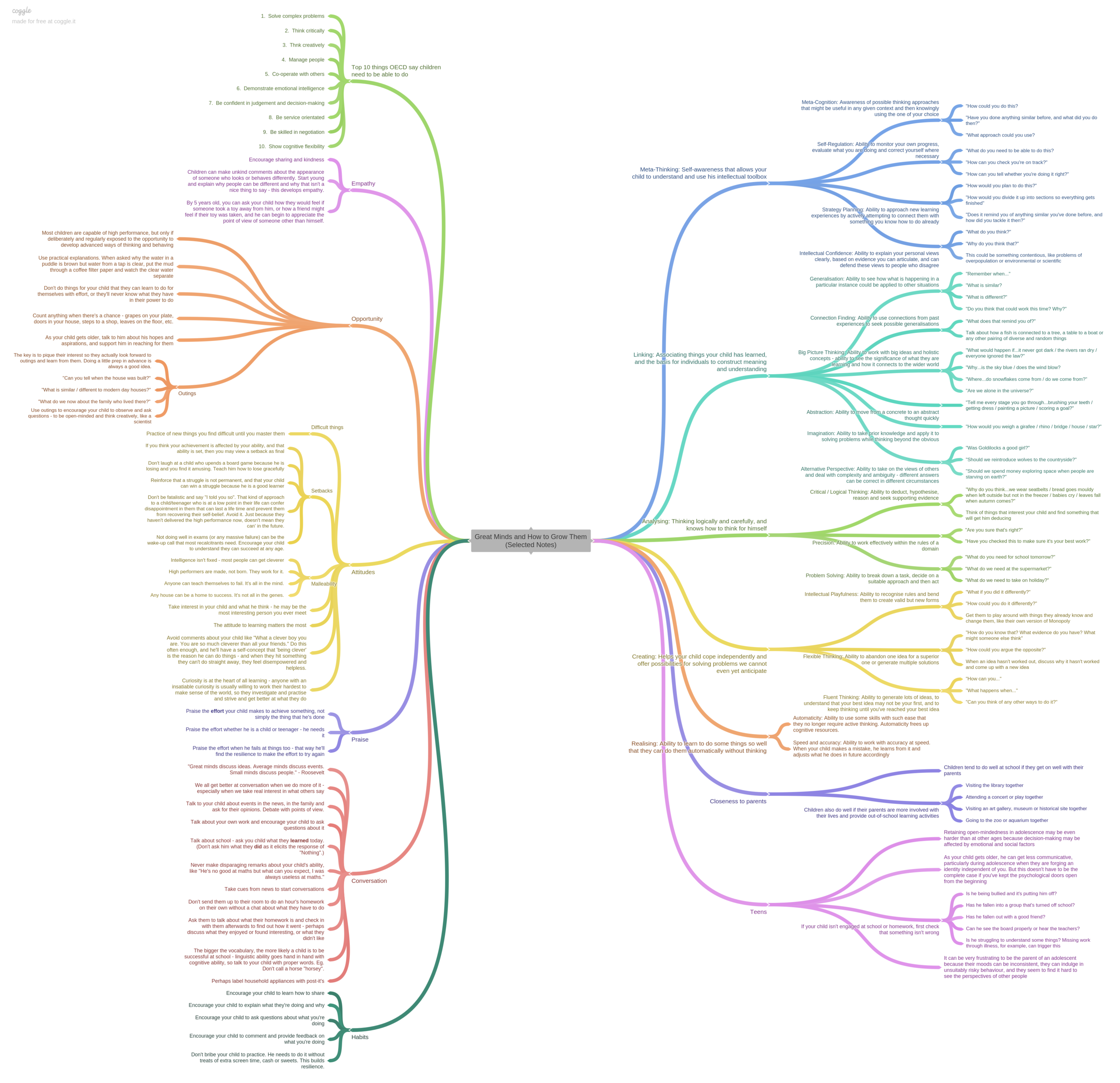 Great Minds and How to Grow Them Mind Map