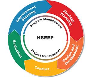 HSEEP Cycle.jpg