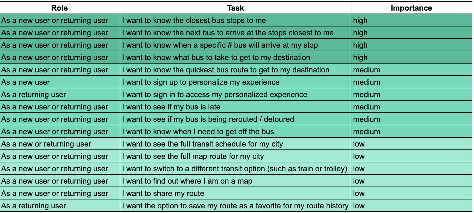 Busy Bus User Stories