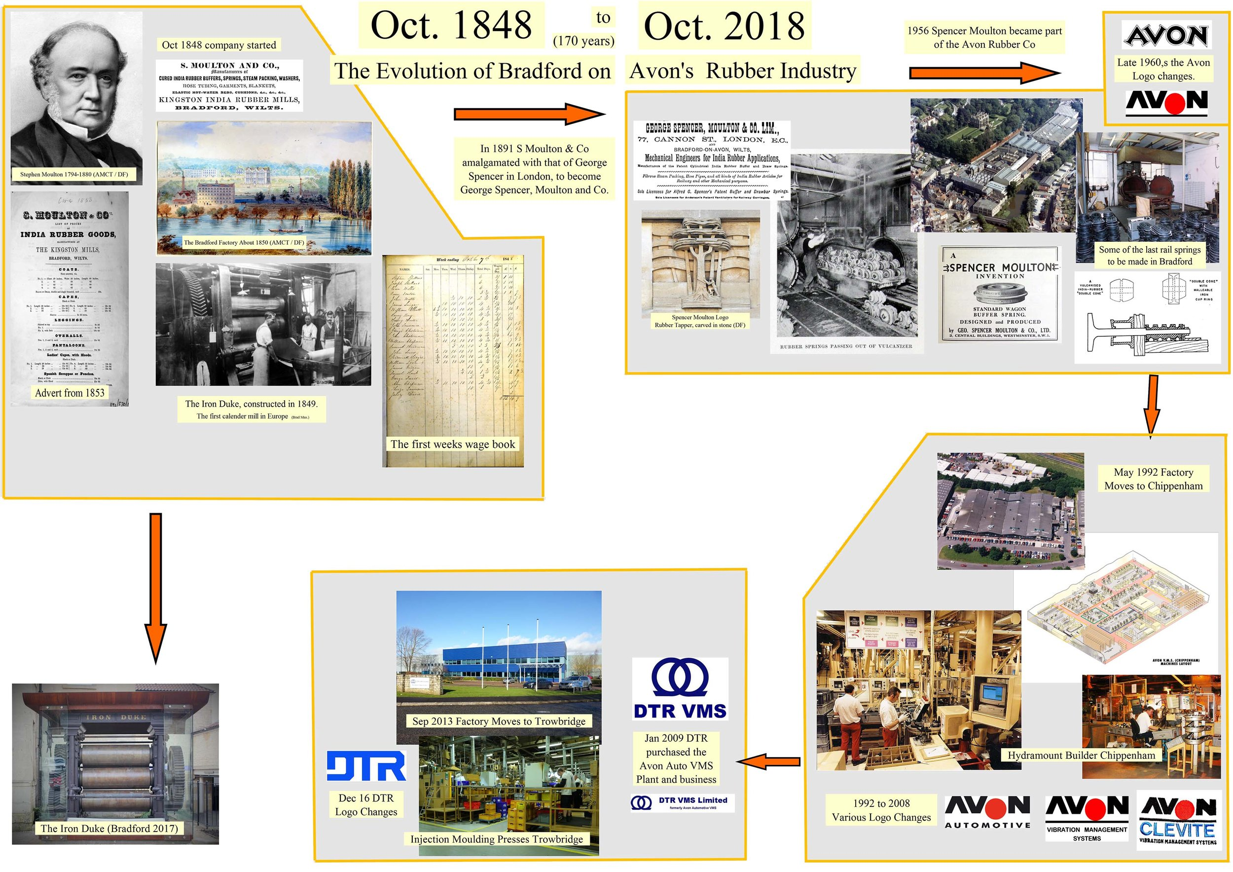 A pictorial illustration of how Bradford's rubber industry has progressed to the present day. - click to enlarge. Many thanks to Andrew Shipley at DTR VMS for this image.