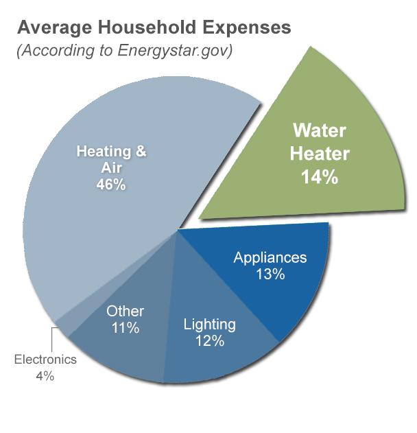 household_expenses-energystar-gov.jpg