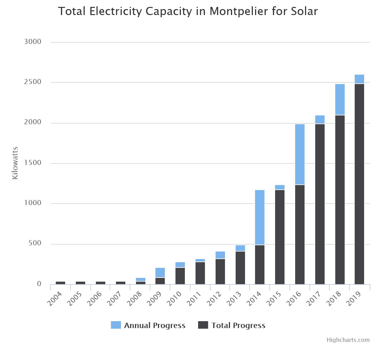 solarcapacity.png