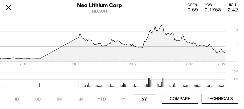 A Look At The Vanadium Boom & Vanadium Miners — Connecting