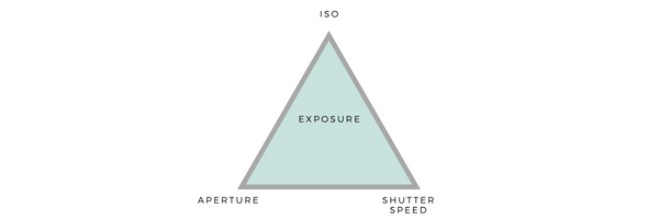 A simplified diagram of the exposure triangle.