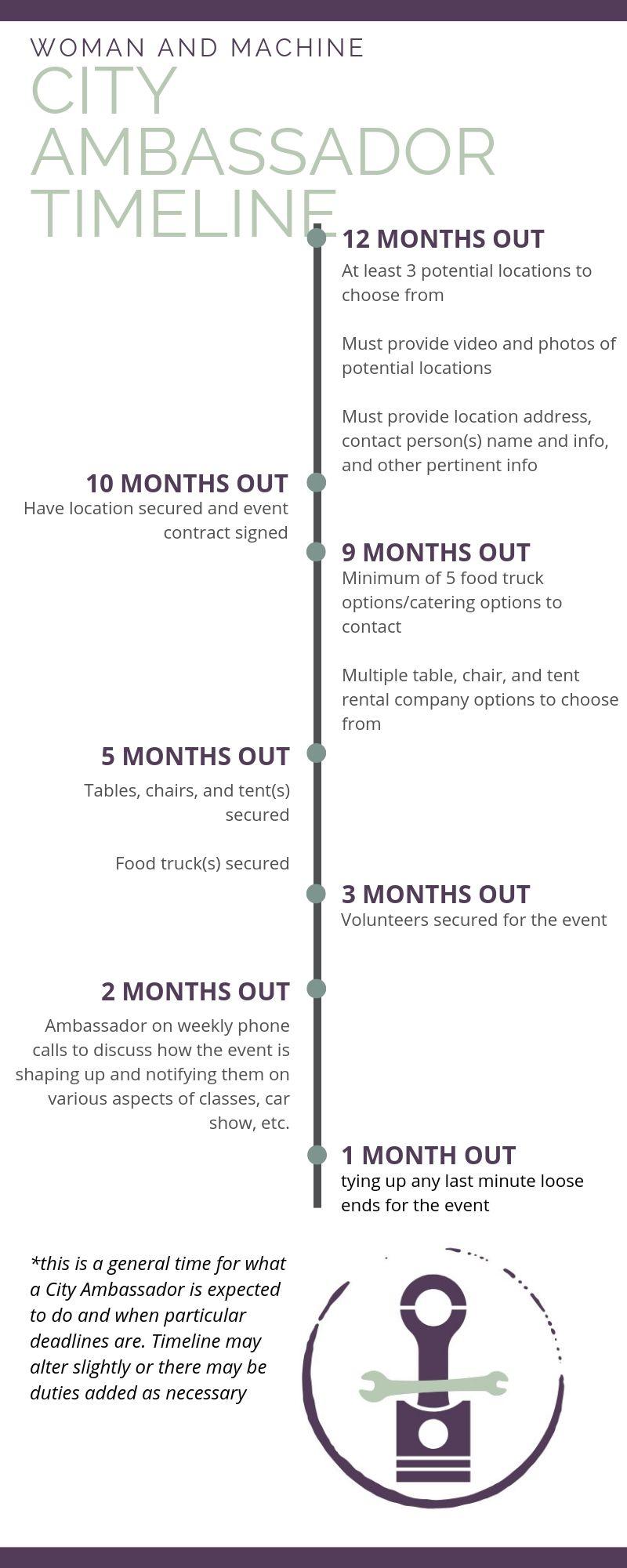 WAM Ambassador Timeline (3).jpg
