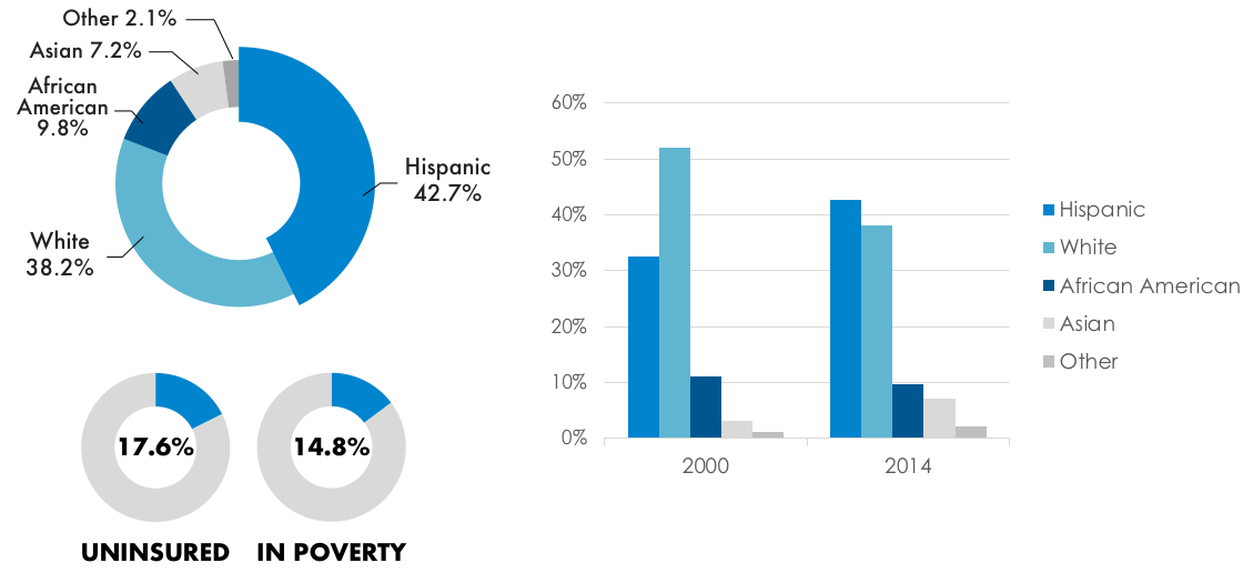 Fig. 1. Uninsured and Poverty Rates in Aurora, IL