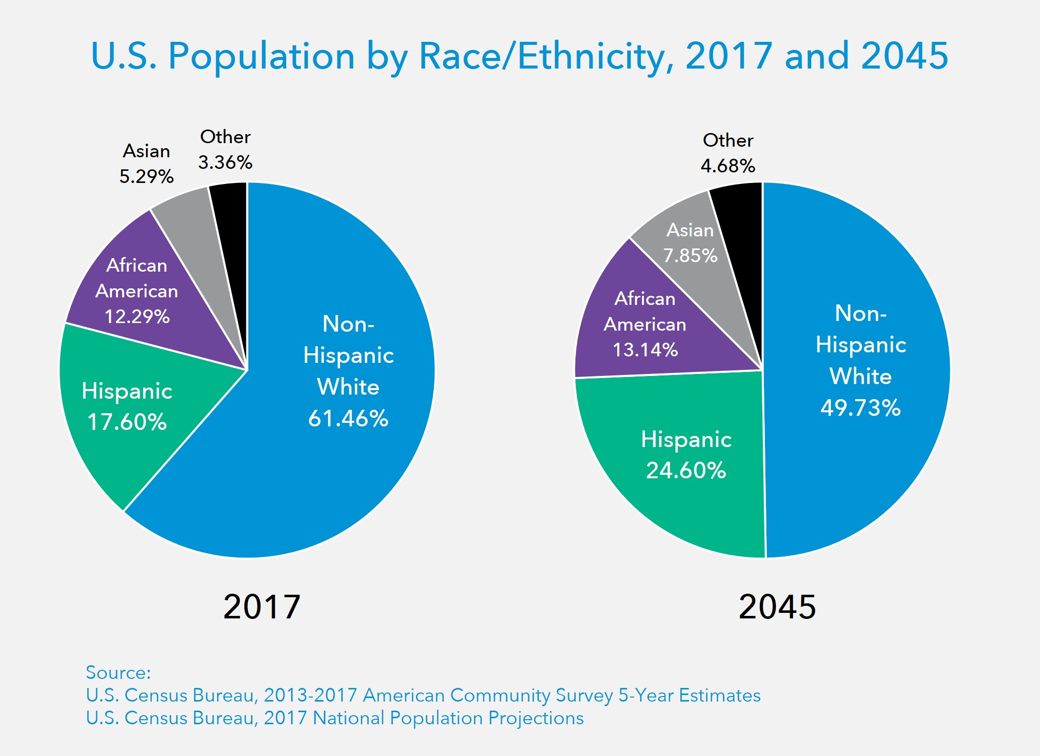 US Population by Race Ethnicity 2017 2045.jpg