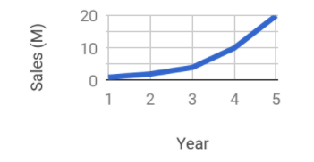 ExponentialGrowth.PNG