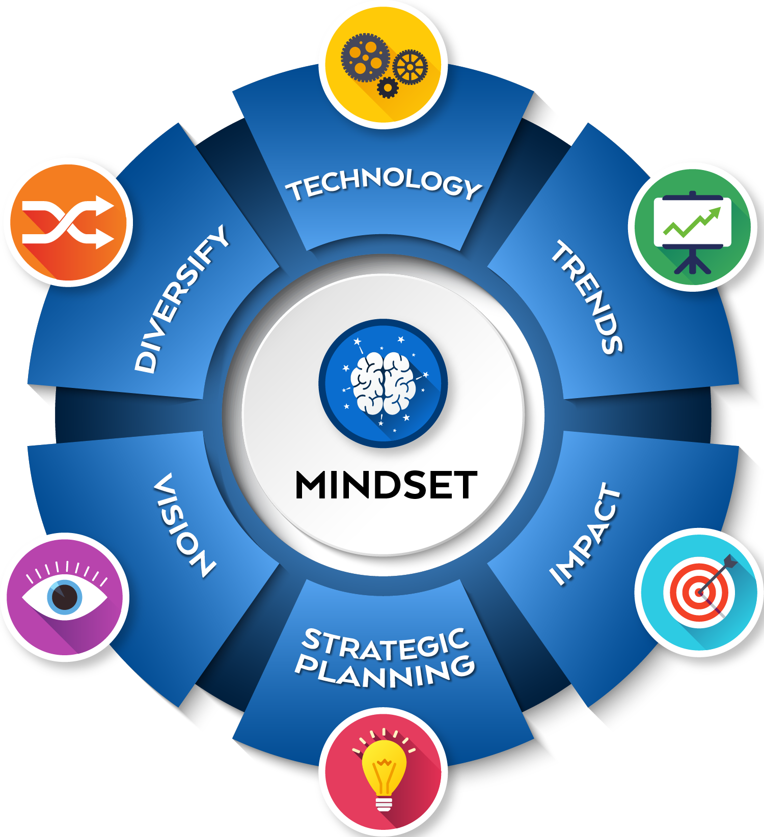 Growth Mindset is the cornerstone to help your business thrive and face the challenges of the current and future business climate.