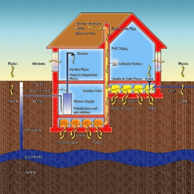 Mitigation    Our goal of mitigation is to reduce your indoor radon level as low as possible. We back this up with our guarantee on every job to reduce your levels to 2.0 pCi/l or lower    Learn More →
