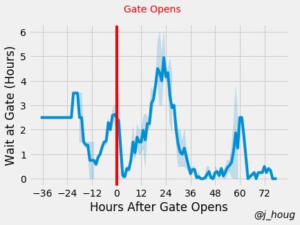 Wait at gate