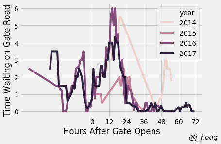 gate-wait-by-year.png