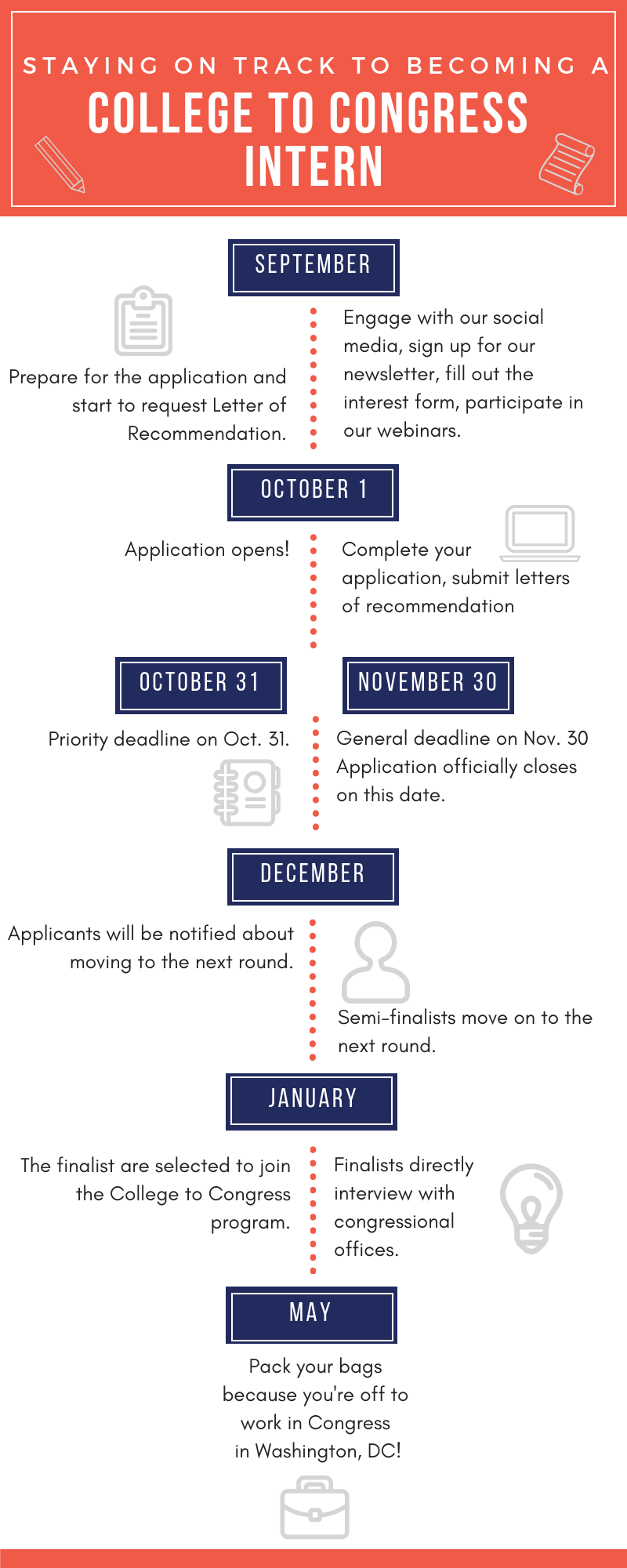 Application Timeline.png