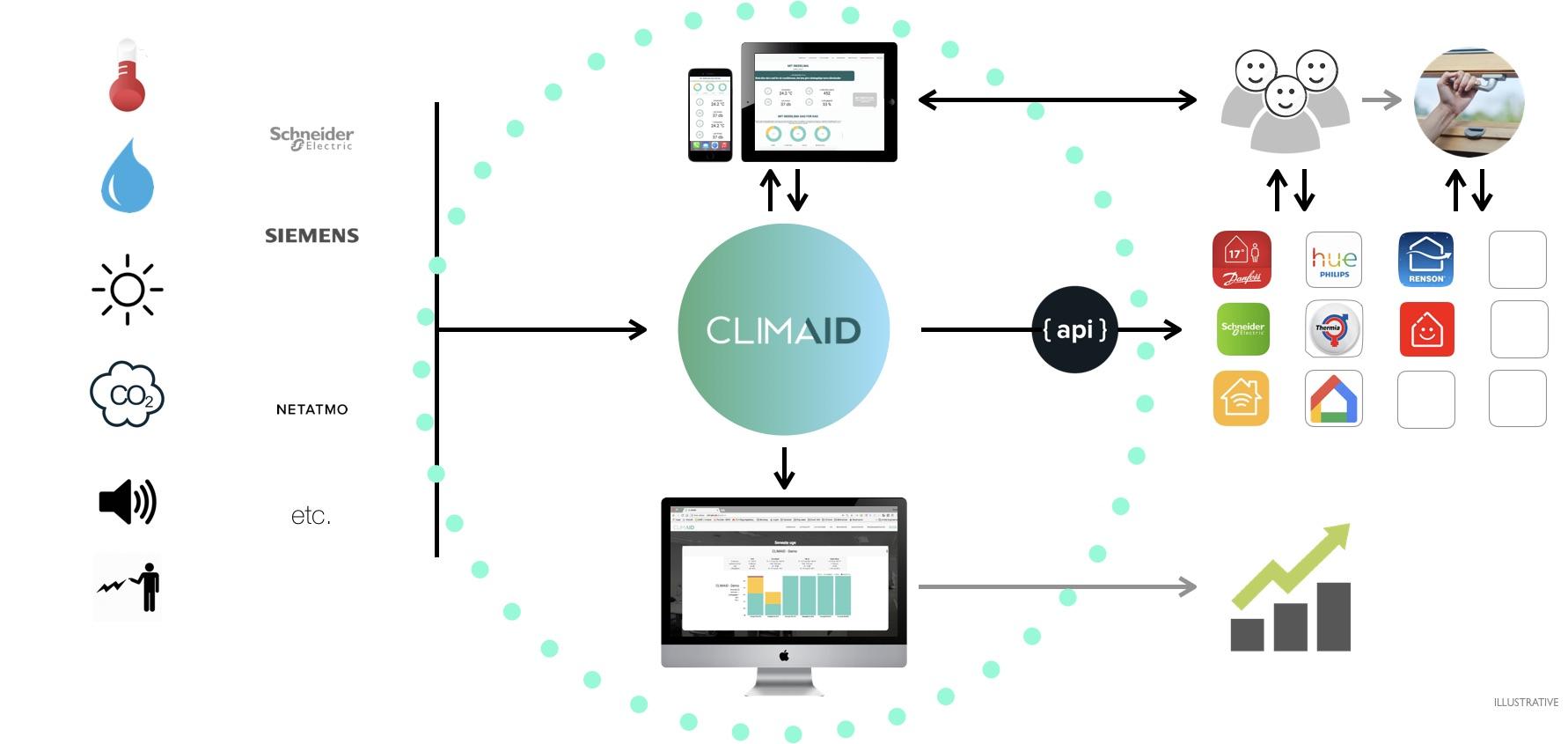 Climaid eco-system.jpg