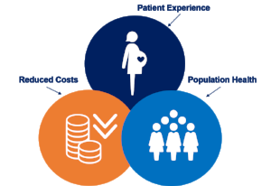 OBI believes working to support vaginal delivery and  safely  reduce the use of cesarean delivery among low risk births meets the Triple Aim.